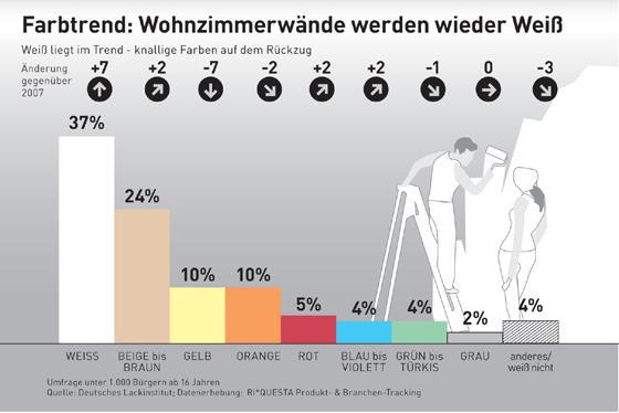Deutsches Lackinstitut - Wohnzimmerwände Werden Wieder Weiß